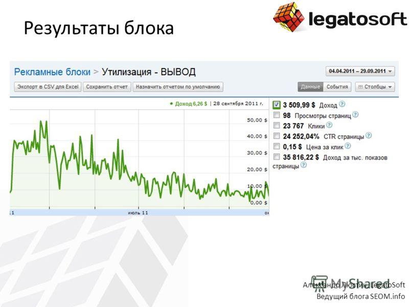 Результаты блока Александр Люстик, LegatoSoft Ведущий блога SEOM.info