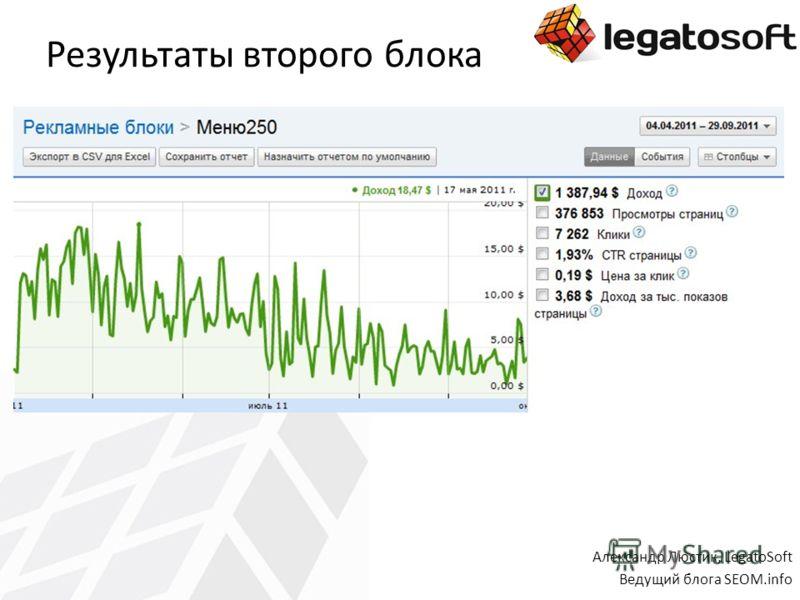 Результаты второго блока Александр Люстик, LegatoSoft Ведущий блога SEOM.info