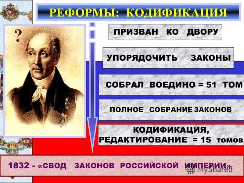 РЕФОРМЫ: КОДИФИКАЦИЯ ? ПРИЗВАН КО ДВОРУ УПОРЯДОЧИТЬ ЗАКОНЫ СОБРАЛ ВОЕДИНО = 51 ТОМ ПОЛНОЕ СОБРАНИЕ ЗАКОНОВ КОДИФИКАЦИЯ, РЕДАКТИРОВАНИЕ = 15 томов 1832 - «СВОД ЗАКОНОВ РОССИЙСКОЙ ИМПЕРИИ»