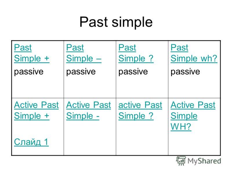 Past simple Past Simple + passive Past Simple – passive Past Simple ? passive Past Simple wh? passive Active Past Simple + Слайд 1 Active Past Simple - active Past Simple ? Active Past Simple WH?