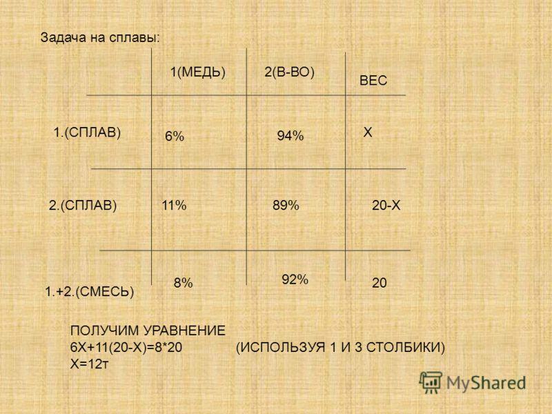 1.(СПЛАВ) 2.(СПЛАВ) 1.+2.(СМЕСЬ) 1(МЕДЬ)2(В-ВО) ВЕС 6% 11% 8% Х 20-Х 20 ПОЛУЧИМ УРАВНЕНИЕ 6Х+11(20-Х)=8*20 (ИСПОЛЬЗУЯ 1 И 3 СТОЛБИКИ) Х=12т Задача на сплавы: 89% 94% 92%