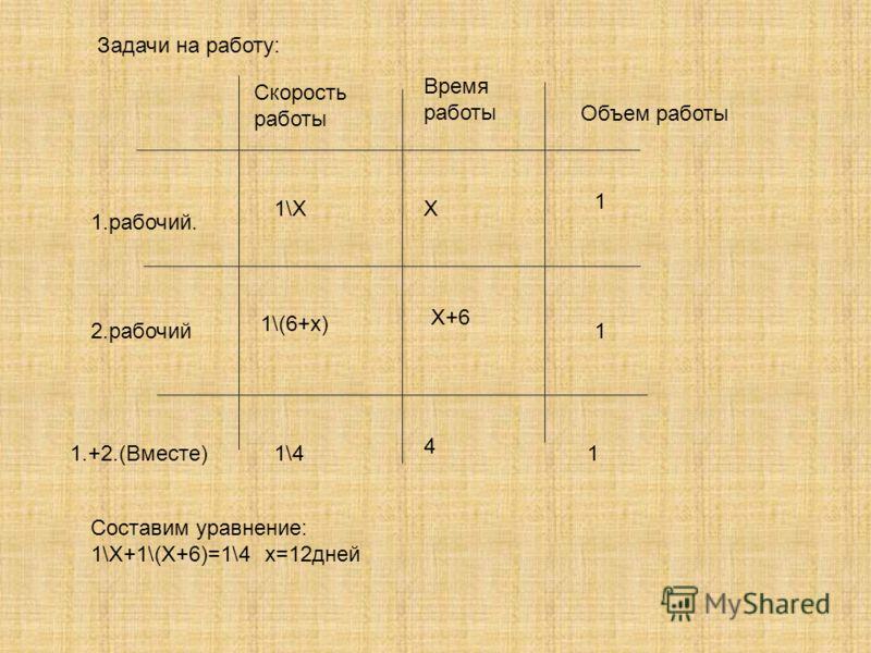 Задачи на работу: Скорость работы Время работы Объем работы 1.рабочий. 2.рабочий 1.+2.(Вместе) Х Х+6 4 1 1 1 1\Х 1\(6+х) 1\4 Составим уравнение: 1\Х+1\(Х+6)=1\4х=12дней