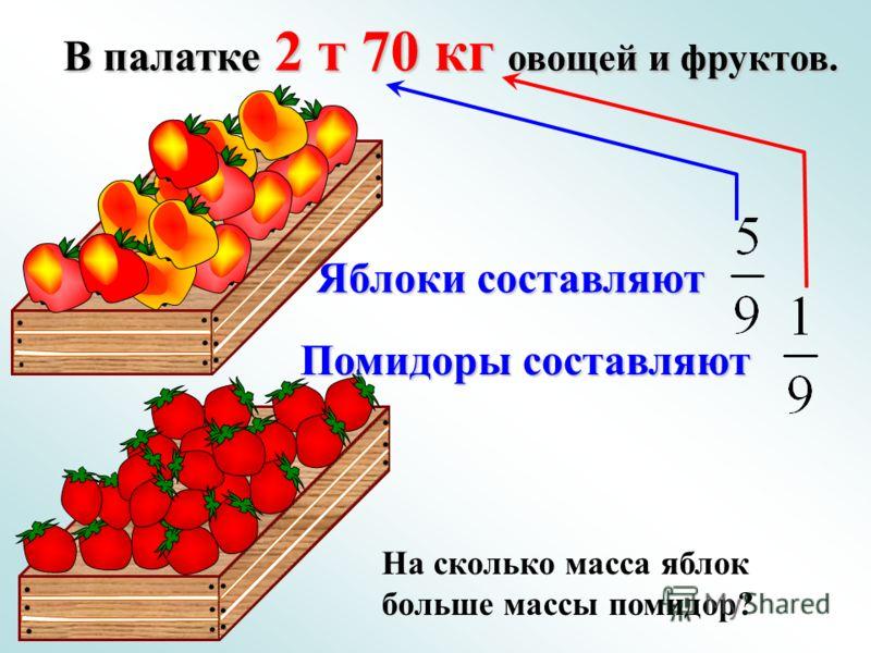 В палатке 2 т 70 кг овощей и фруктов. Яблоки составляют Помидоры составляют На сколько масса яблок больше массы помидор?