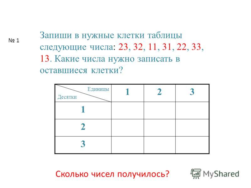 столбцы строки Таблица – это перечень сведений, числовых данных, приведённых в определённую систему и разнесённую по строкам и столбцам.