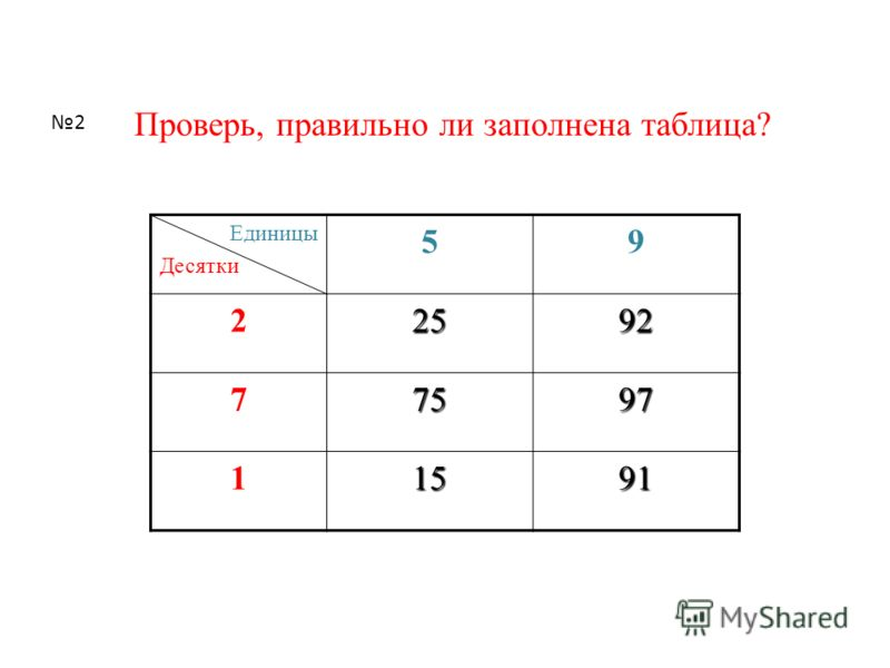 Запиши в нужные клетки таблицы следующие числа: 23, 32, 11, 31, 22, 33, 13. Какие числа нужно записать в оставшиеся клетки? Единицы Десятки 123 1 2 3 1 Сколько чисел получилось?