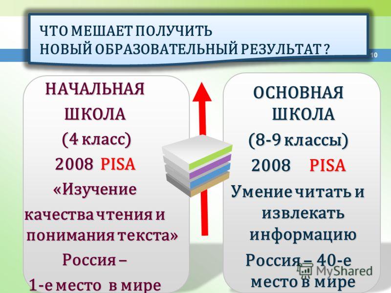 10 НАЧАЛЬНАЯШКОЛА (4 класс) (4 класс) 2008 PISA «Изучение качества чтения и понимания текста» Россия – 1-е место в мире ОСНОВНАЯ ШКОЛА (8-9 классы) 2008 PISA Умение читать и извлекать информацию Россия – 40-е место в мире ЧТО МЕШАЕТ ПОЛУЧИТЬ НОВЫЙ ОБ
