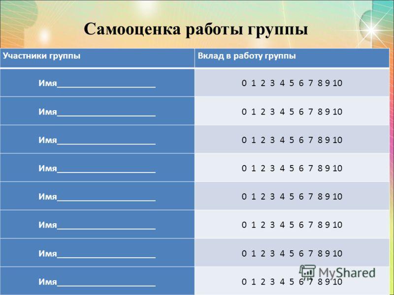 Самооценка работы группы Участники группыВклад в работу группы Имя____________________0 1 2 3 4 5 6 7 8 9 10 Имя____________________0 1 2 3 4 5 6 7 8 9 10 Имя____________________0 1 2 3 4 5 6 7 8 9 10 Имя____________________0 1 2 3 4 5 6 7 8 9 10 Имя