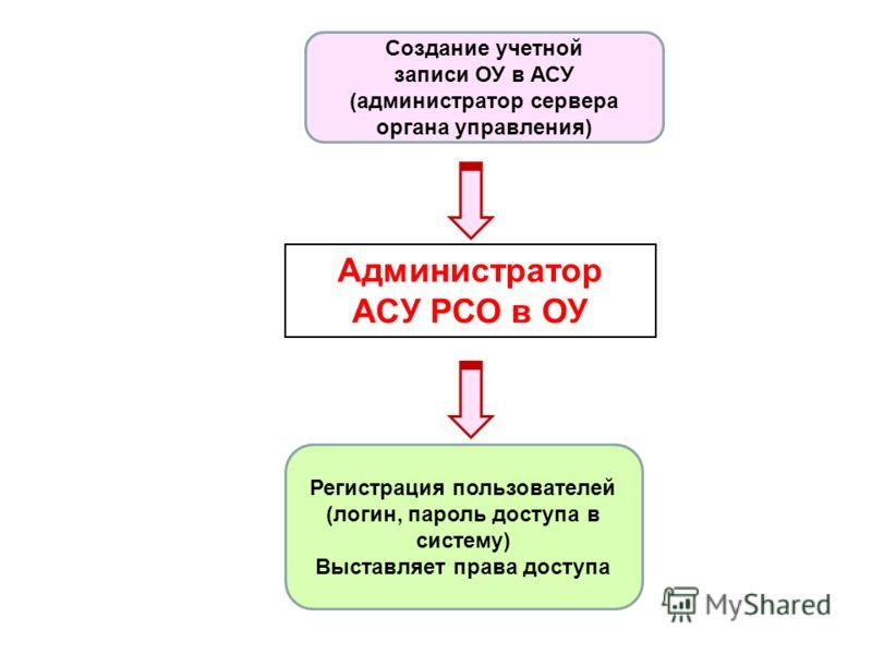 Администратор АСУ РСО в ОУ Создание учетной записи ОУ в АСУ (администратор сервера органа управления) Регистрация пользователей (логин, пароль доступа в систему) Выставляет права доступа