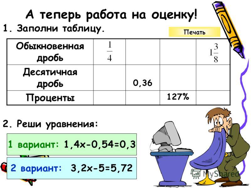 А теперь работа на оценку! 1. Заполни таблицу. Обыкновенная дробь Десятичная дробь 0,36 Проценты 127% 2. Реши уравнения: 1 вариант: 1,4х-0,54=0,3 2 вариант: 3,2х-5=5,72 Печать