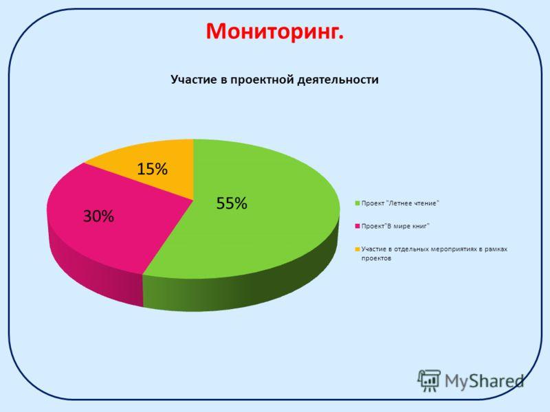 15% Мониторинг.