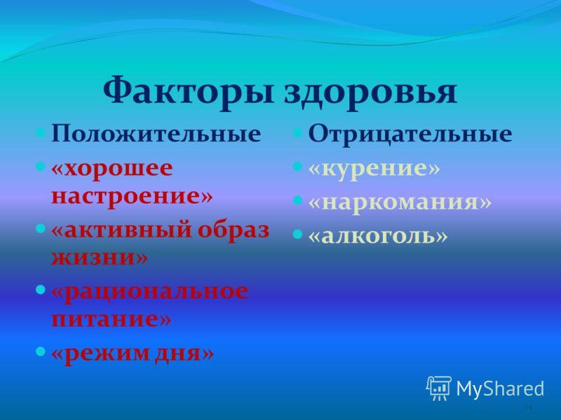 Факторы здоровья Положительные «хорошее настроение» «активный образ жизни» «рациональное питание» «режим дня» Отрицательные «курение» «наркомания» «алкоголь» 14