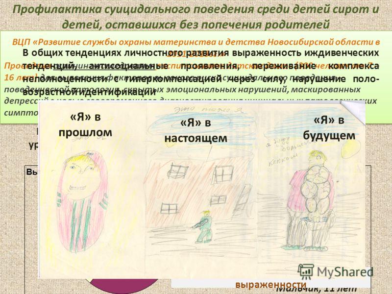 Психодиагностика эмоциональных и поведенческих нарушений, риска суицидального поведения МЕТОДИКИ: Опросник детской депрессии Maria Kovacs (1992) с целью определения количественных показателей спектра депрессивных симптомов – сниженного настроения, ге