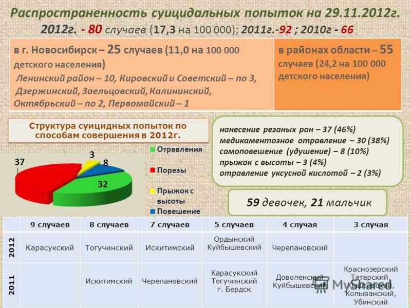 Распространенность суицидального поведения Распространенность суицидов среди детского населения в 2012г. (на 100 000 соответствующего населения) Распространенность суицидов 2007-2012 гг. (на 100 000 детского населения) Показатель суицидов: в группе д