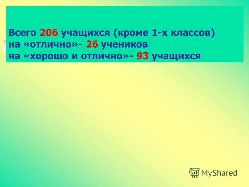 Всего 206 учащихся (кроме 1-х классов) на «отлично»- 26 учеников на «хорошо и отлично»- 93 учащихся