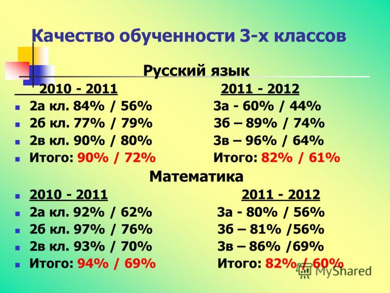 Качество обученности 3-х классов Русский язык 2010 - 2011 2011 - 2012 2а кл. 84% / 56% 3а - 60% / 44% 2б кл. 77% / 79% 3б – 89% / 74% 2в кл. 90% / 80% 3в – 96% / 64% Итого: 90% / 72% Итого: 82% / 61% Математика 2010 - 2011 2011 - 2012 2а кл. 92% / 62
