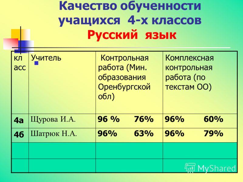 Качество обученности учащихся 4-х классов Русский язык кл асс Учитель Контрольная работа (Мин. образования Оренбургской обл) Комплексная контрольная работа (по текстам ОО) 4а Щурова И.А. 96 % 76%96% 60% 4б Шатрюк Н.А. 96% 63%96% 79%