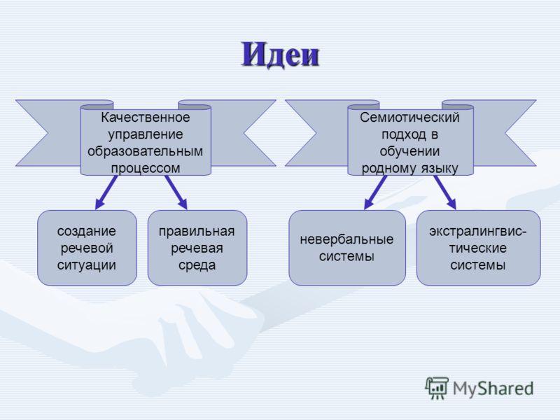 Идеи создание речевой ситуации правильная речевая среда невербальные системы экстралингвис- тические системы Качественное управление образовательным процессом Семиотический подход в обучении родному языку