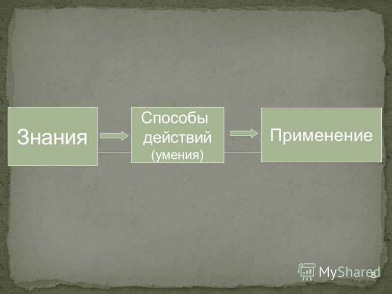 6 Знания Способы действий (умения) Применение
