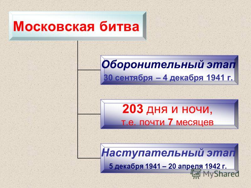 Московская битва Оборонительный этап 30 сентября – 4 декабря 1941 г. 203 дня и ночи, т.е. почти 7 месяцев Наступательный этап 5 декабря 1941 – 20 апреля 1942 г.