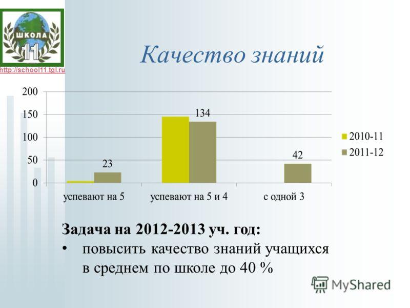 http://school11.tgl.ru Качество знаний Задача на 2012-2013 уч. год: повысить качество знаний учащихся в среднем по школе до 40 %