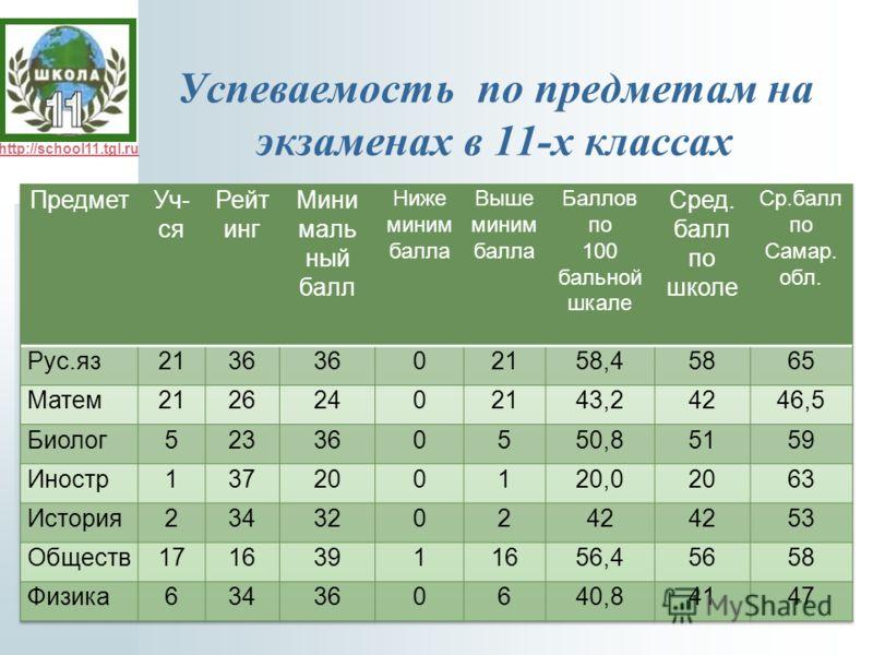http://school11.tgl.ru Успеваемость по предметам на экзаменах в 11-х классах
