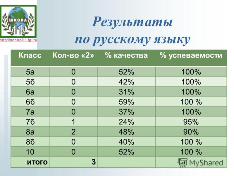 http://school11.tgl.ru Результаты по русскому языку