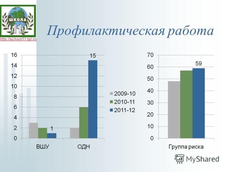 http://school11.tgl.ru Профилактическая работа