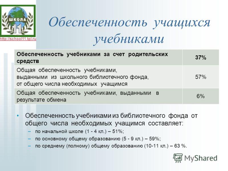 http://school11.tgl.ru Обеспеченность учащихся учебниками Обеспеченность учебниками из библиотечного фонда от общего числа необходимых учащимся составляет: –по начальной школе (1 - 4 кл.) – 51%; –по основному общему образованию (5 - 9 кл.) – 59%; –по
