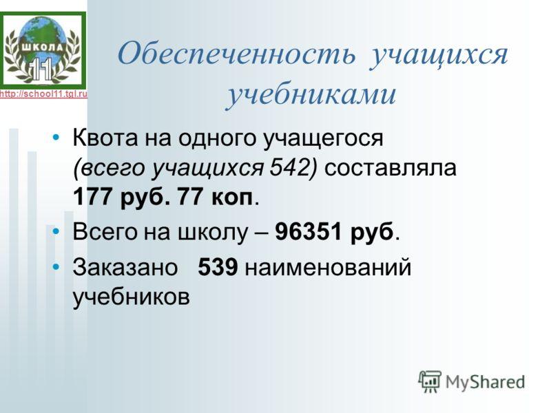 http://school11.tgl.ru Обеспеченность учащихся учебниками Квота на одного учащегося (всего учащихся 542) составляла 177 руб. 77 коп. Всего на школу – 96351 руб. Заказано 539 наименований учебников