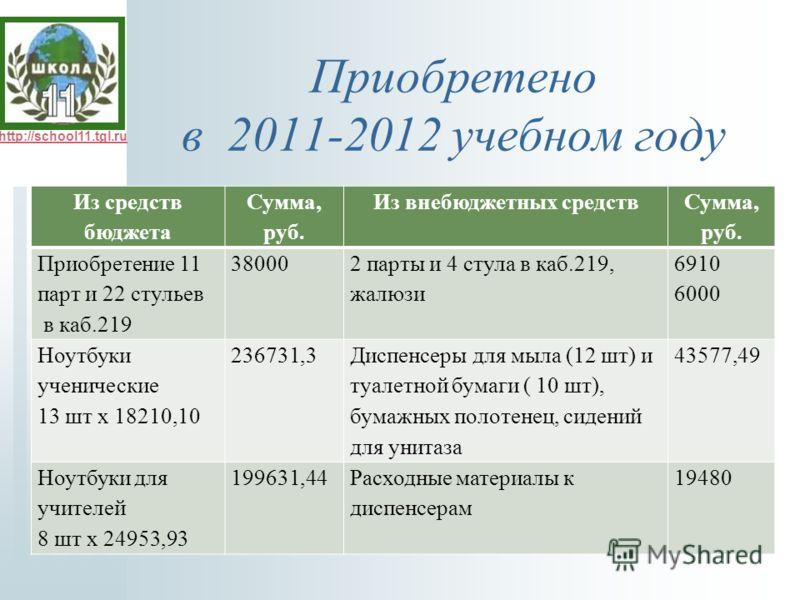 http://school11.tgl.ru Приобретено в 2011-2012 учебном году Из средств бюджета Сумма, руб. Из внебюджетных средств Сумма, руб. Приобретение 11 парт и 22 стульев в каб.219 38000 2 парты и 4 стула в каб.219, жалюзи 6910 6000 Ноутбуки ученические 13 шт