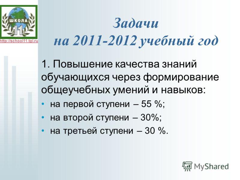 http://school11.tgl.ru Задачи на 2011-2012 учебный год 1. Повышение качества знаний обучающихся через формирование общеучебных умений и навыков: на первой ступени – 55 %; на второй ступени – 30%; на третьей ступени – 30 %.