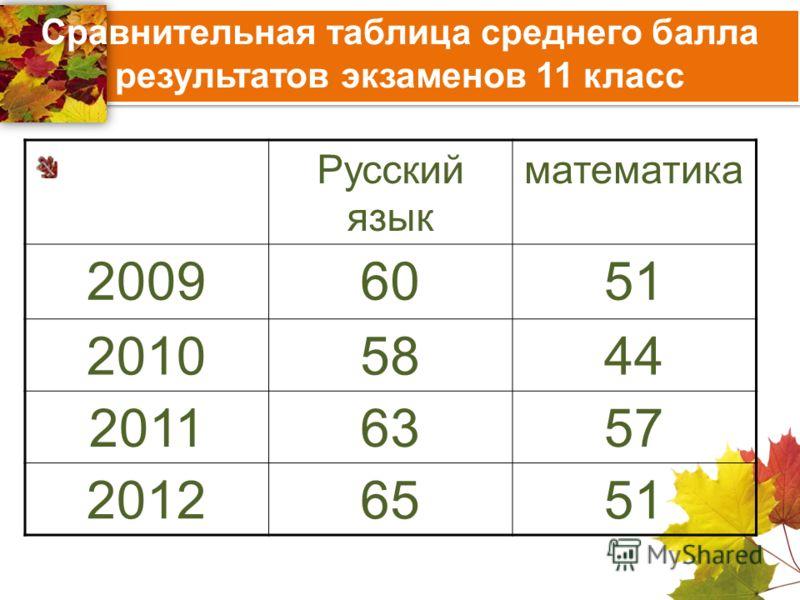Сравнительная таблица среднего балла результатов экзаменов 11 класс Русский язык математика 20096051 20105844 20116357 20126551