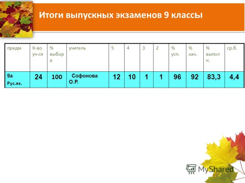 Итоги выпускных экзаменов 9 класс ы предмК-во уч-ся % выбор а учитель5432% усп. % кач. % выпол н. ср.б. 9а Рус.яз. 24 100 Софонова О.Р. 121011969283,34,4