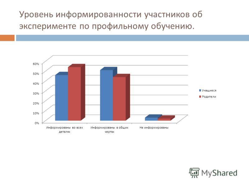 Уровень информированности участников об эксперименте по профильному обучению.