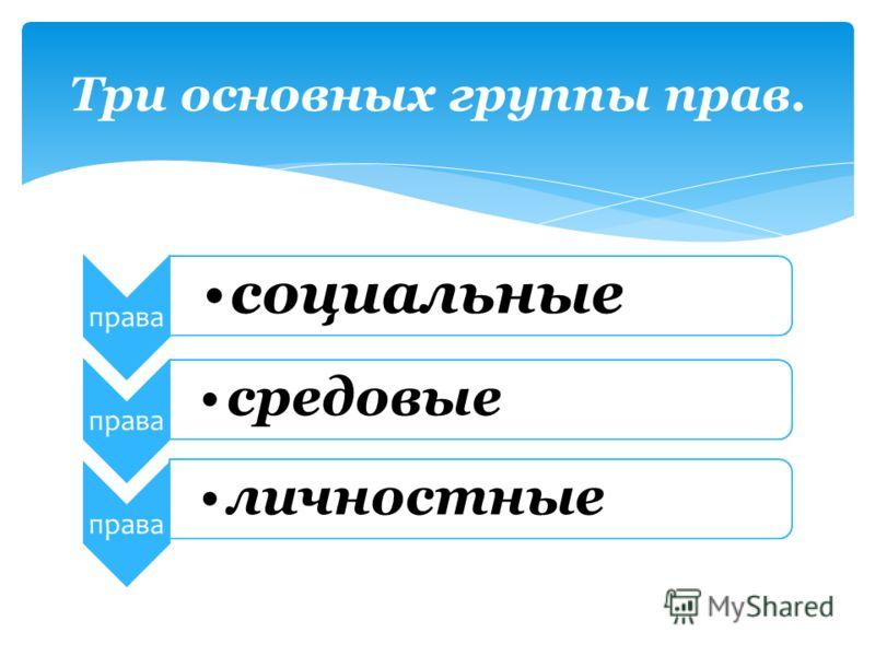 права социальные права средовые права личностные Три основных группы прав.