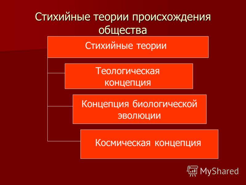Стихийные теории происхождения общества Стихийные теории Теологическая концепция Концепция биологической эволюции Космическая концепция