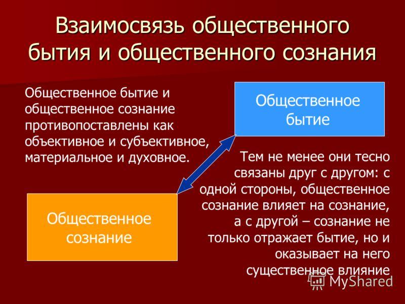 Взаимосвязь общественного бытия и общественного сознания Общественное бытие и общественное сознание противопоставлены как объективное и субъективное, материальное и духовное. Тем не менее они тесно связаны друг с другом: с одной стороны, общественное