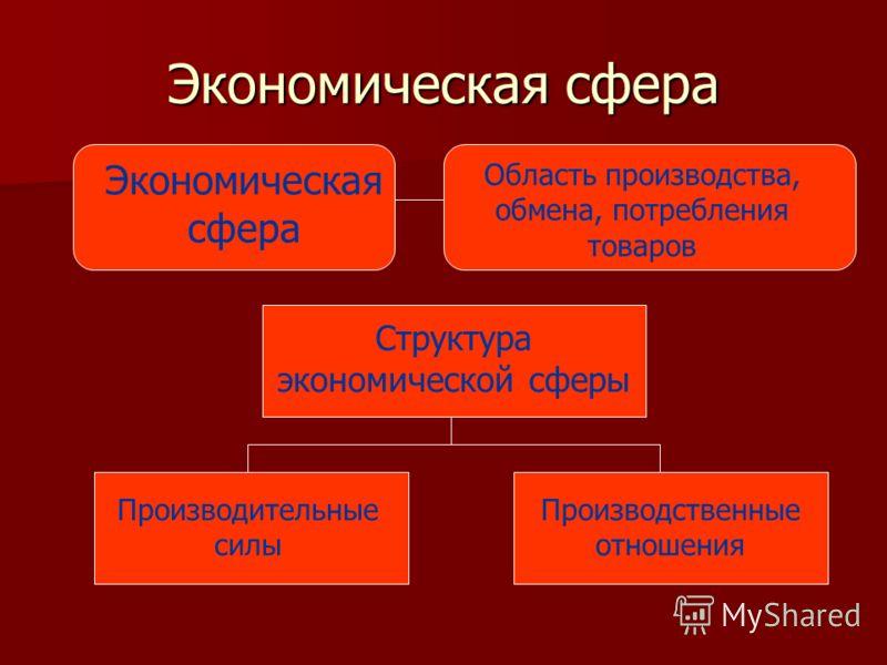 Экономическая сфера Область производства, обмена, потребления товаров Структура экономической сферы Производительные силы Производственные отношения