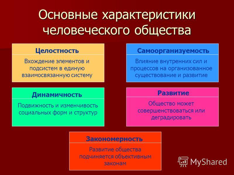 Основные характеристики человеческого общества Целостность Вхождение элементов и подсистем в единую взаимосвязанную систему Самоорганизуемость Влияние внутренних сил и процессов на организованное существование и развитие Динамичность Подвижность и из