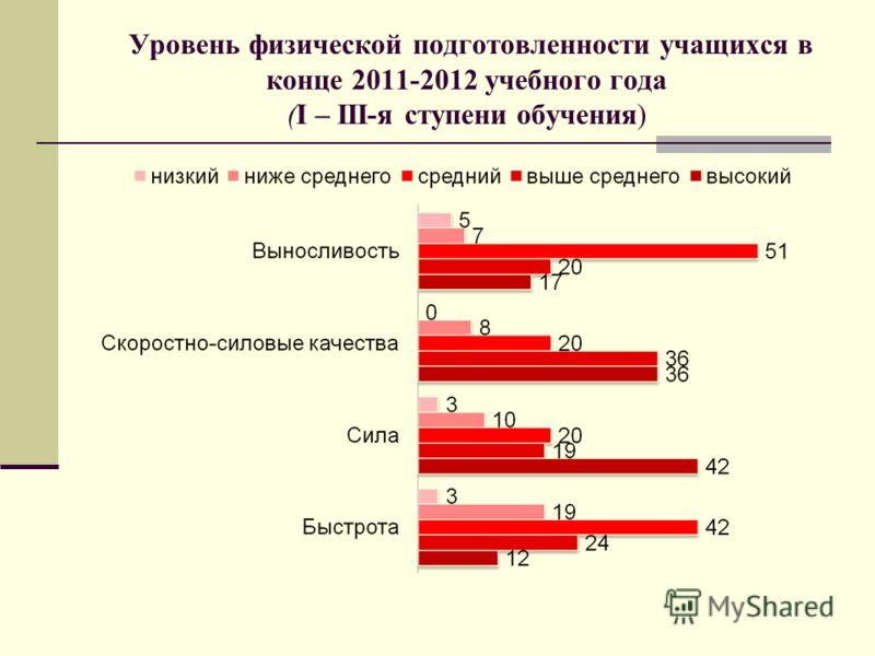 Уровень физической подготовленности учащихся в конце 2011-2012 учебного года (I – III-я ступени обучения)