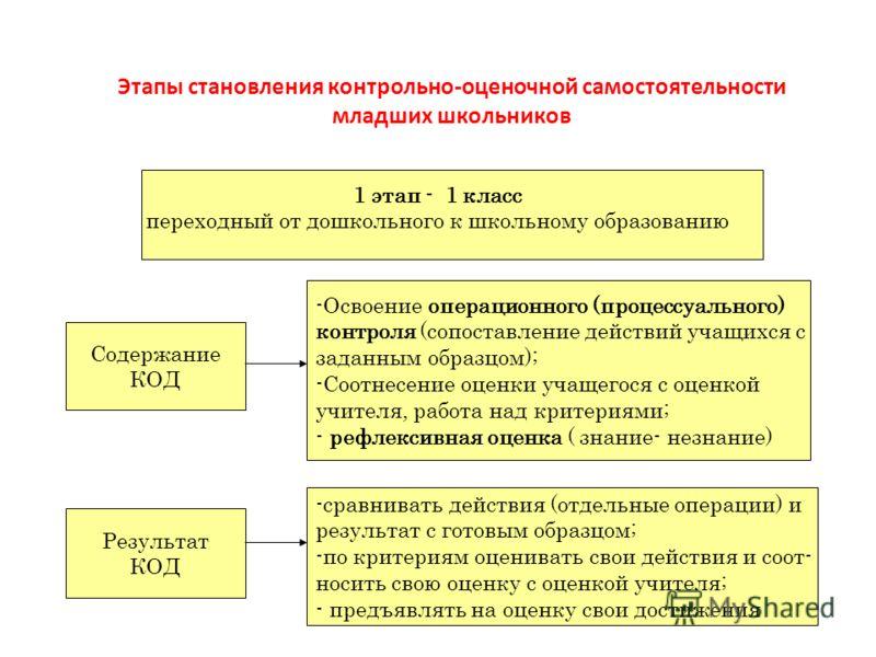 Этапы становления контрольно-оценочной самостоятельности младших школьников 1 этап - 1 класс переходный от дошкольного к школьному образованию Содержание КОД Результат КОД -Освоение операционного (процессуального) контроля (сопоставление действий уча