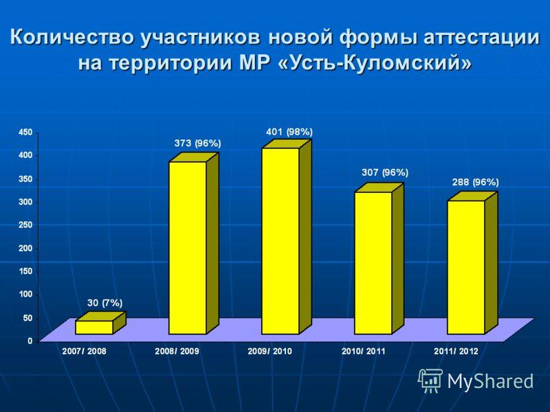 Количество участников новой формы аттестации на территории МР «Усть-Куломский»