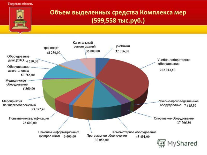 Объем выделенных средства Комплекса мер (599,558 тыс.руб.)