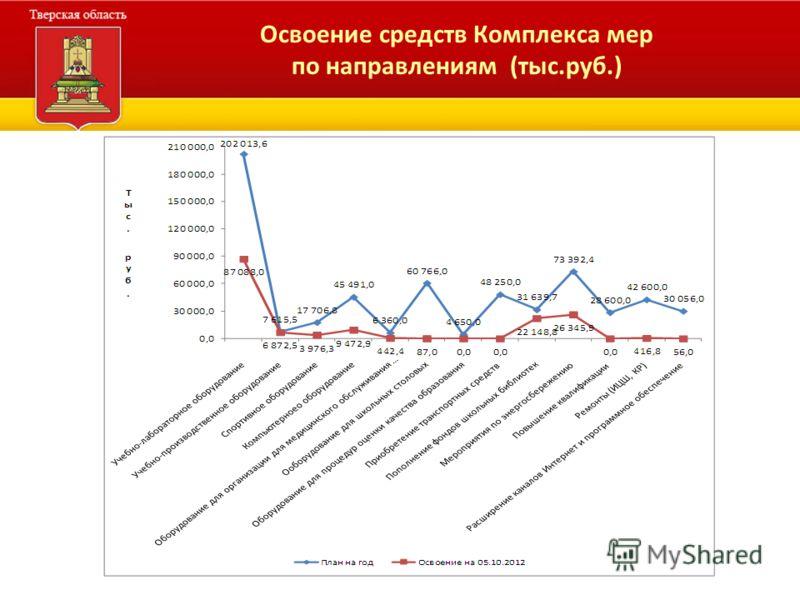 Освоение средств Комплекса мер по направлениям (тыс.руб.)