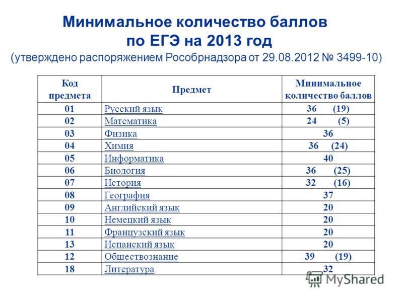 Код предмета Предмет Минимальное количество баллов 01Русский язык 36 (19) 02Математика 24 (5) 03Физика36 04Химия36 (24) 05Информатика40 06Биология36 (25) 07История32 (16) 08География37 09Английский язык20 10Немецкий язык20 11Французский язык20 13Испа