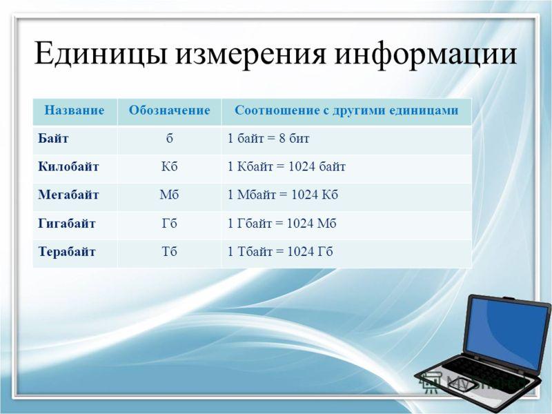 Единицы измерения информации НазваниеОбозначениеСоотношение с другими единицами Байтб1 байт = 8 бит КилобайтКб1 Кбайт = 1024 байт МегабайтМб1 Мбайт = 1024 Кб ГигабайтГб1 Гбайт = 1024 Мб ТерабайтТб1 Тбайт = 1024 Гб