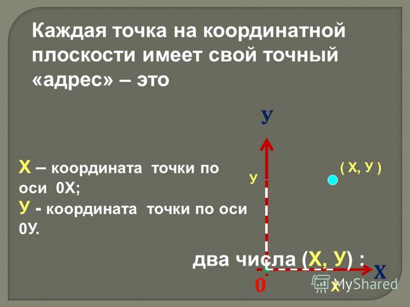 Х – координата точки по оси 0Х; У - координата точки по оси 0У. Х У 0 Каждая точка на координатной плоскости имеет свой точный «адрес» – это два числа (Х, У) : Х У ( Х, У )