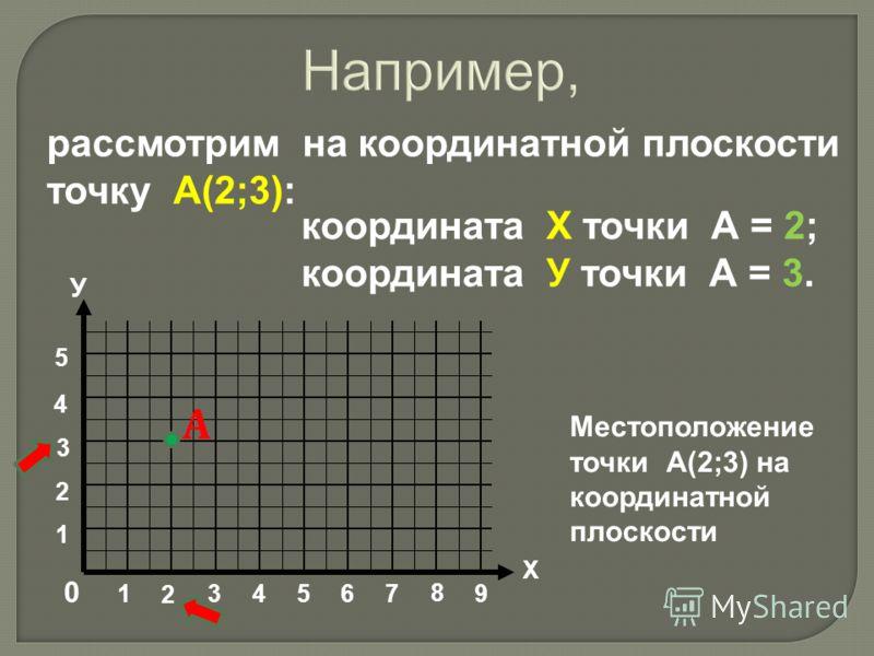 рассмотрим на координатной плоскости точку А(2;3): 9 8 76543 2 1 0 У Х 1 2 3 4 5 координата Х точки А = 2; координата У точки А = 3. Местоположение точки А(2;3) на координатной плоскости А Например,