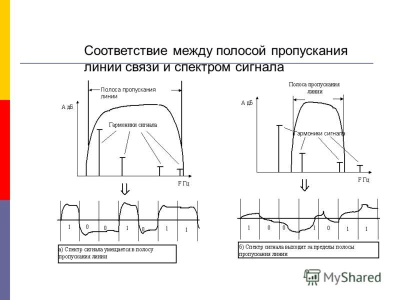 Соответствие между полосой пропускания линии связи и спектром сигнала