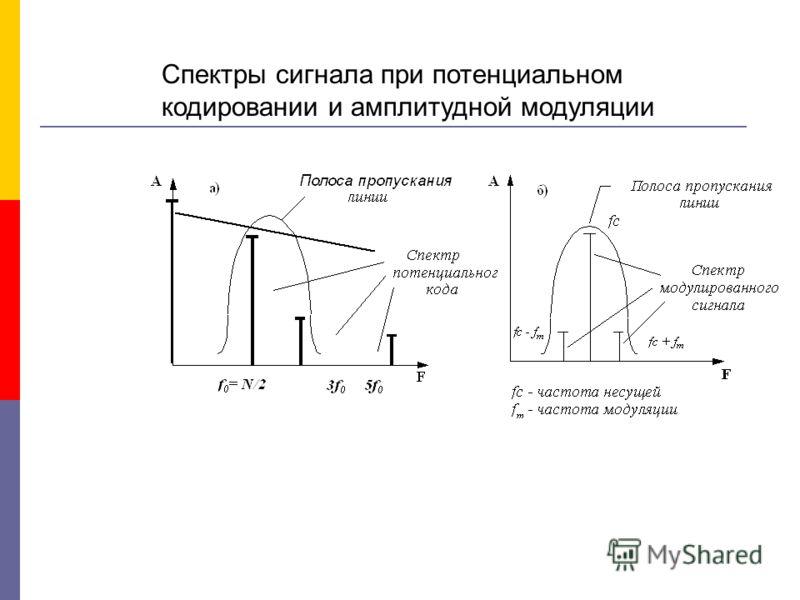 Спектры сигнала при потенциальном кодировании и амплитудной модуляции